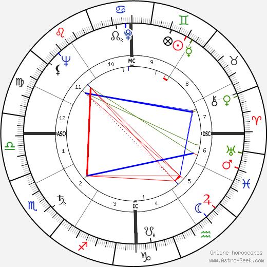 Phil Burton tema natale, oroscopo, Phil Burton oroscopi gratuiti, astrologia
