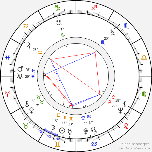 Philip Levene birth chart, biography, wikipedia 2020, 2021