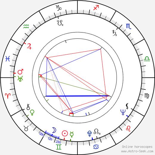 Philip Levene birth chart, Philip Levene astro natal horoscope, astrology