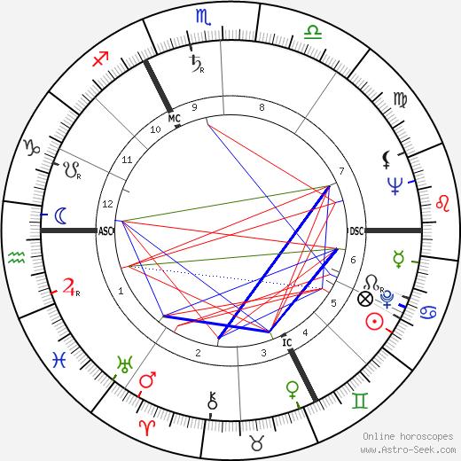 Philippe Nicaud день рождения гороскоп, Philippe Nicaud Натальная карта онлайн