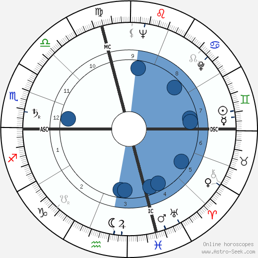 Richard Schweiker wikipedia, horoscope, astrology, instagram