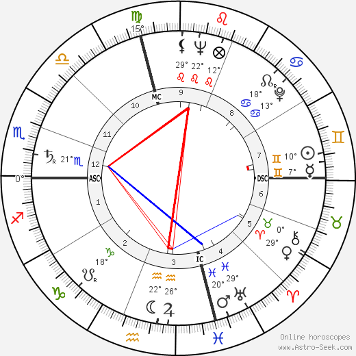 Richard Schweiker birth chart, biography, wikipedia 2017, 2018