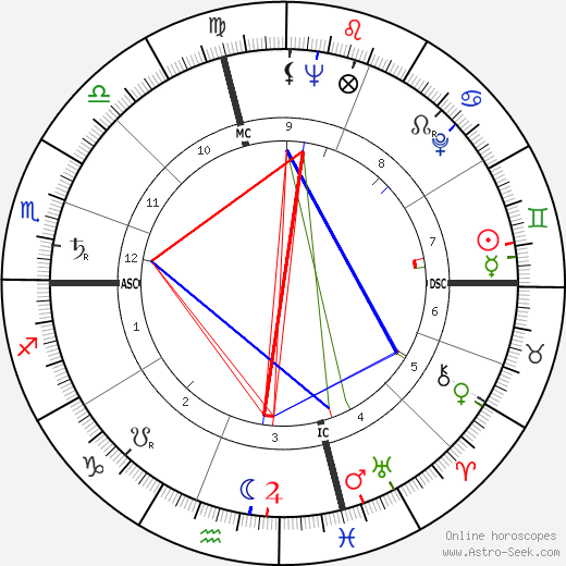 Richard Schweiker astro natal birth chart, Richard Schweiker horoscope, astrology