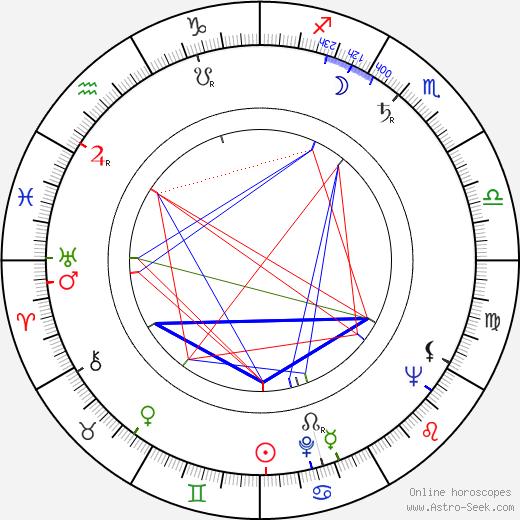 Stu Nahan birth chart, Stu Nahan astro natal horoscope, astrology