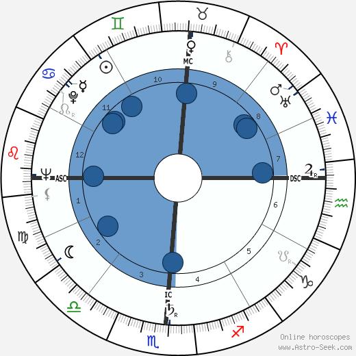 Tom Wicker wikipedia, horoscope, astrology, instagram