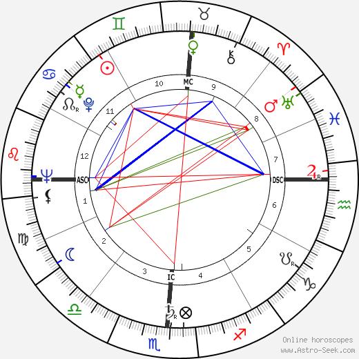 Tom Wicker день рождения гороскоп, Tom Wicker Натальная карта онлайн