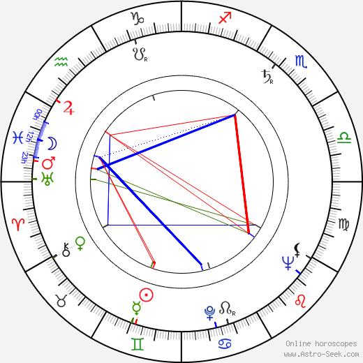 Zbigniew Zaremba birth chart, Zbigniew Zaremba astro natal horoscope, astrology