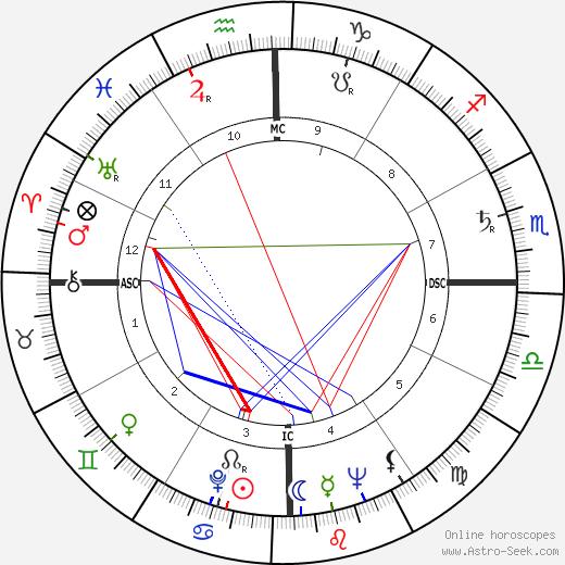 Al Grassby день рождения гороскоп, Al Grassby Натальная карта онлайн