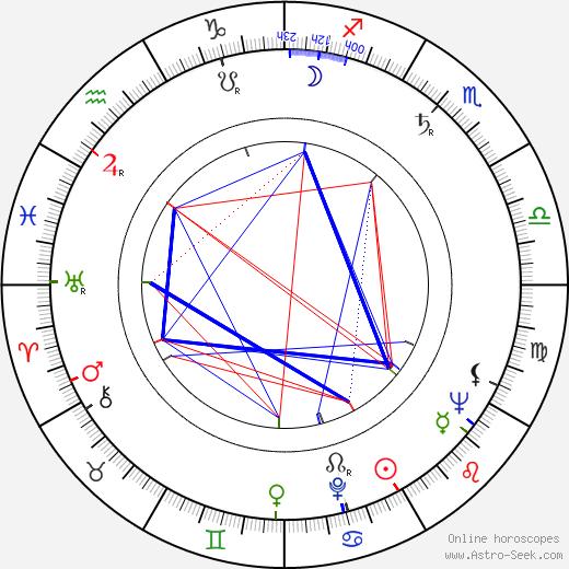 Брайан Форбс Bryan Forbes день рождения гороскоп, Bryan Forbes Натальная карта онлайн
