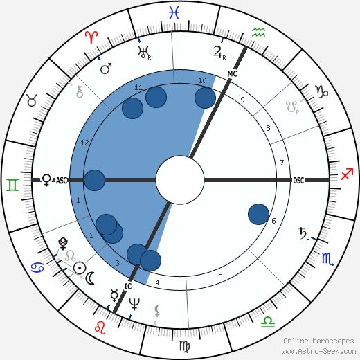 Carlton Carpenter wikipedia, horoscope, astrology, instagram