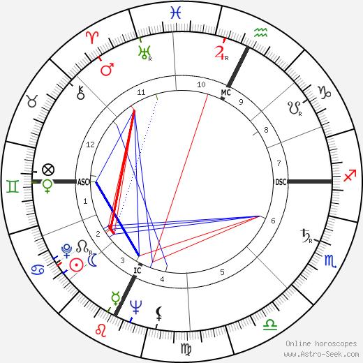 Carlton Carpenter день рождения гороскоп, Carlton Carpenter Натальная карта онлайн