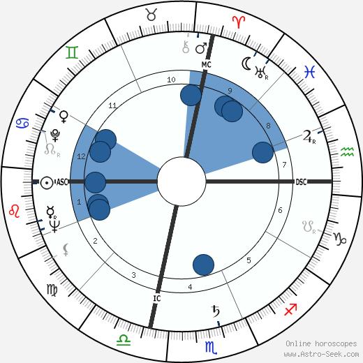 Don Carter wikipedia, horoscope, astrology, instagram