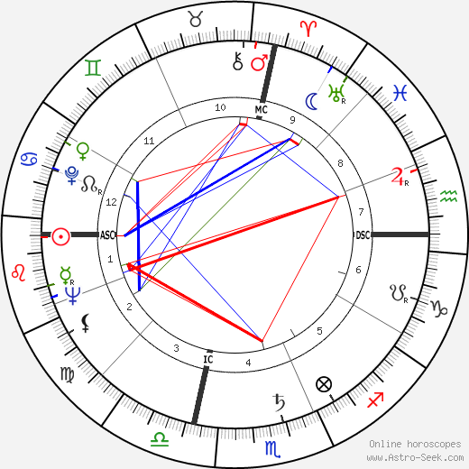 Don Carter tema natale, oroscopo, Don Carter oroscopi gratuiti, astrologia
