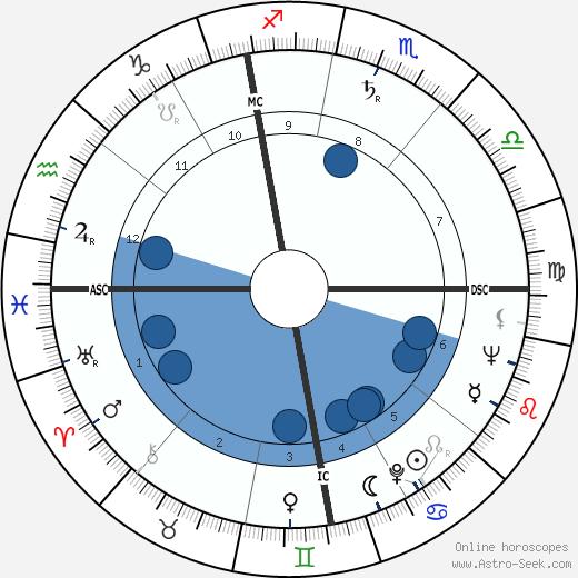 Elisabeth Kübler-Ross wikipedia, horoscope, astrology, instagram