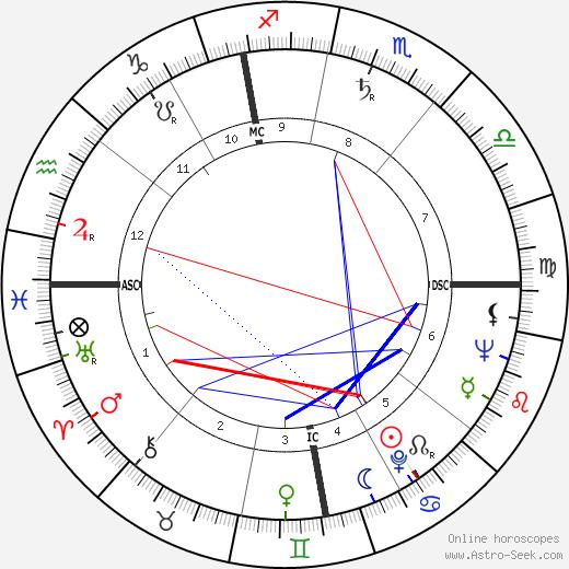 Elisabeth Kübler-Ross tema natale, oroscopo, Elisabeth Kübler-Ross oroscopi gratuiti, astrologia