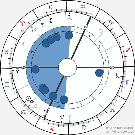 Francois Regis Bastide wikipedia, horoscope, astrology, instagram