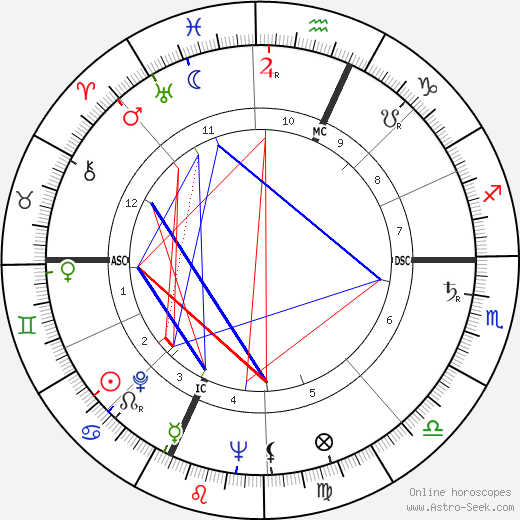 Francois Regis Bastide birth chart, Francois Regis Bastide astro natal horoscope, astrology