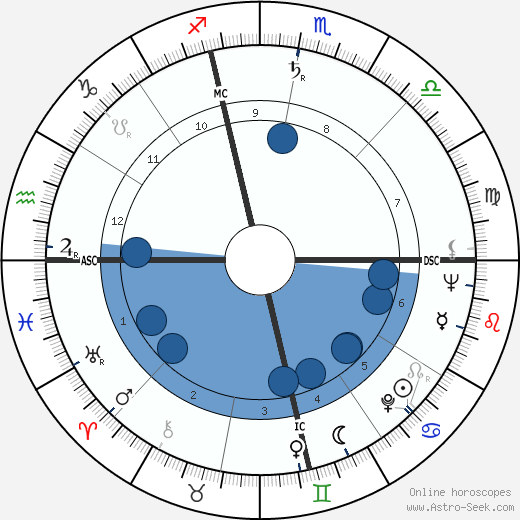 George Spencer wikipedia, horoscope, astrology, instagram