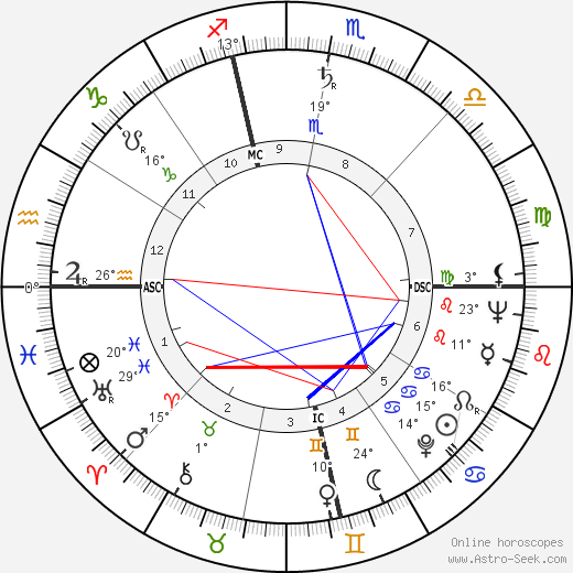 George Spencer birth chart, biography, wikipedia 2018, 2019
