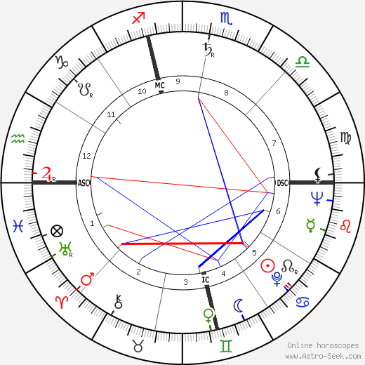 George Spencer astro natal birth chart, George Spencer horoscope, astrology