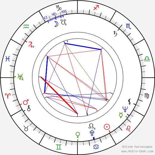 Günter Rüger astro natal birth chart, Günter Rüger horoscope, astrology