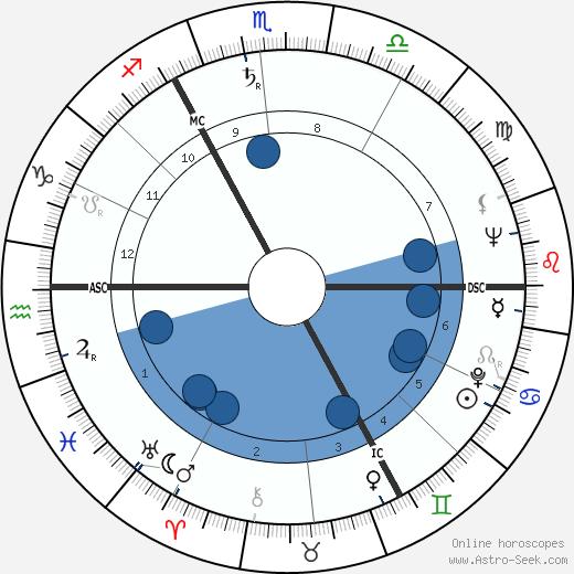 Hans Werner Henze wikipedia, horoscope, astrology, instagram
