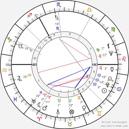 Hans Werner Henze birth chart, biography, wikipedia 2019, 2020