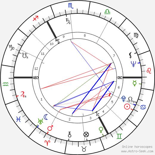 Hans Werner Henze birth chart, Hans Werner Henze astro natal horoscope, astrology
