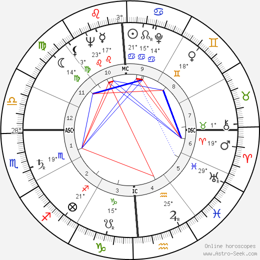 Harry Dean Stanton birth chart, biography, wikipedia 2018, 2019