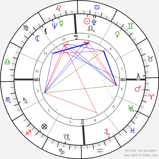 Harry Dean Stanton astro natal birth chart, Harry Dean Stanton horoscope, astrology