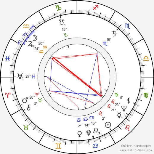 James Best birth chart, biography, wikipedia 2018, 2019