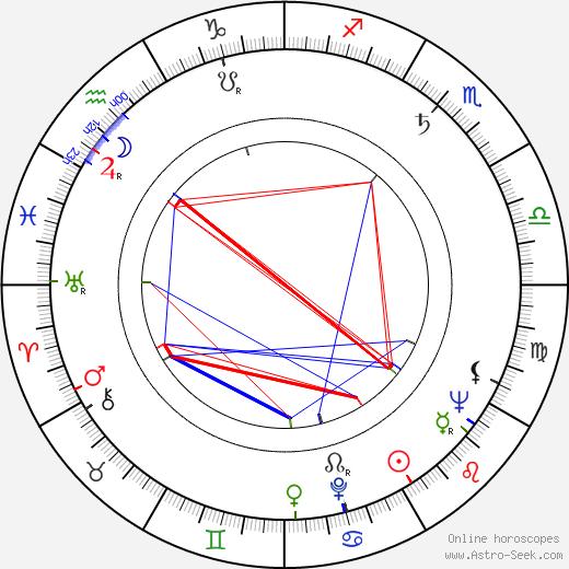 James Best astro natal birth chart, James Best horoscope, astrology