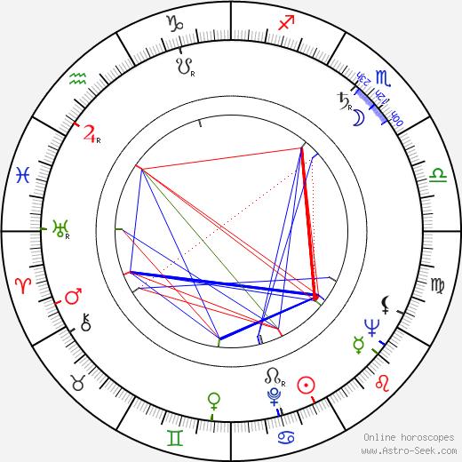 Jiří Letenský birth chart, Jiří Letenský astro natal horoscope, astrology