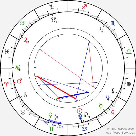 Jorma Savikko astro natal birth chart, Jorma Savikko horoscope, astrology