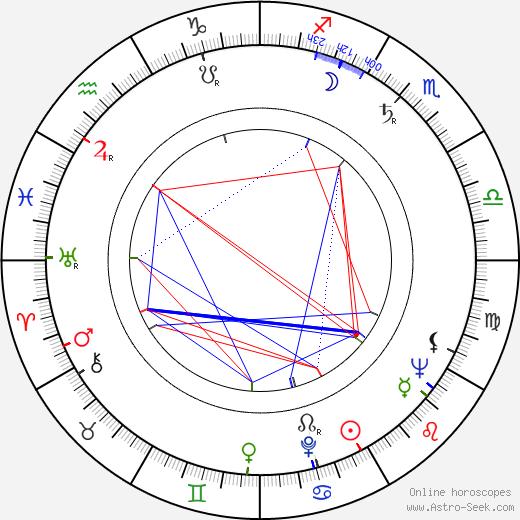 Karel Reisz birth chart, Karel Reisz astro natal horoscope, astrology