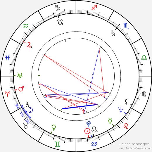 Konstantin Kotsev astro natal birth chart, Konstantin Kotsev horoscope, astrology