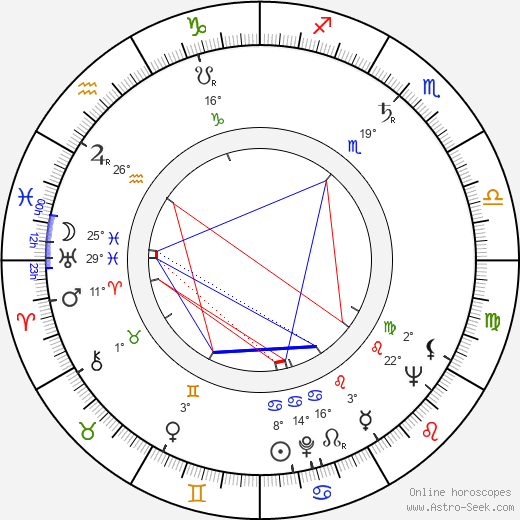 Lupe Gigliotti birth chart, biography, wikipedia 2019, 2020