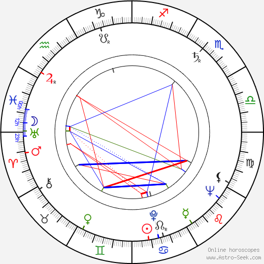 Lupe Gigliotti birth chart, Lupe Gigliotti astro natal horoscope, astrology
