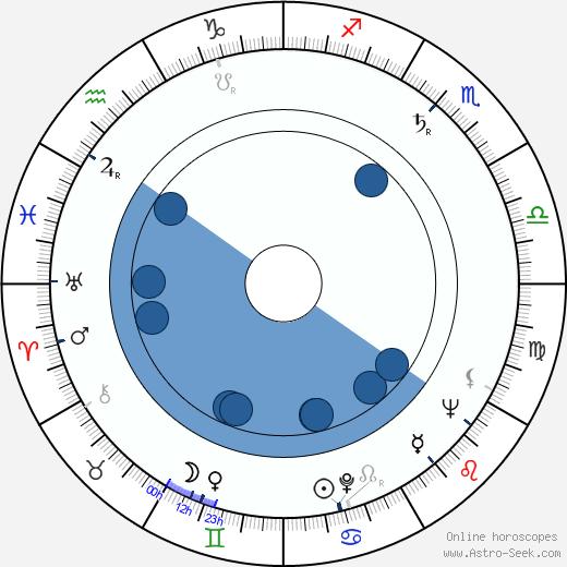 Marian Carr wikipedia, horoscope, astrology, instagram