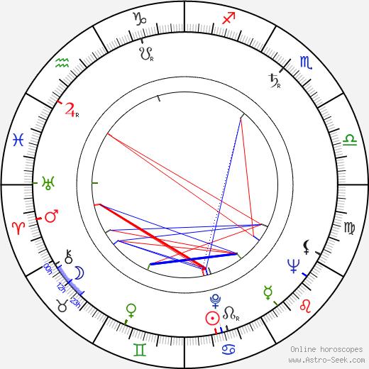 Mary Stuart birth chart, Mary Stuart astro natal horoscope, astrology