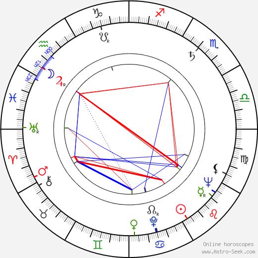 Nicky Blair birth chart, Nicky Blair astro natal horoscope, astrology