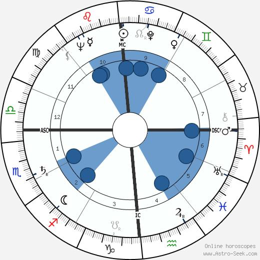 Norman Jewison wikipedia, horoscope, astrology, instagram