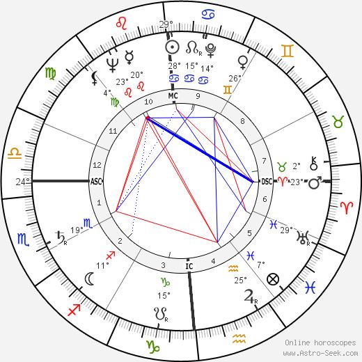 Norman Jewison birth chart, biography, wikipedia 2019, 2020