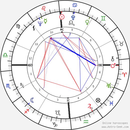 Norman Jewison astro natal birth chart, Norman Jewison horoscope, astrology