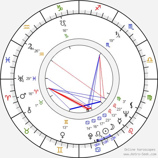 Pavle Vuisic birth chart, biography, wikipedia 2019, 2020