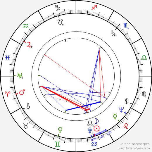 Павле Вуисич Pavle Vuisic день рождения гороскоп, Pavle Vuisic Натальная карта онлайн