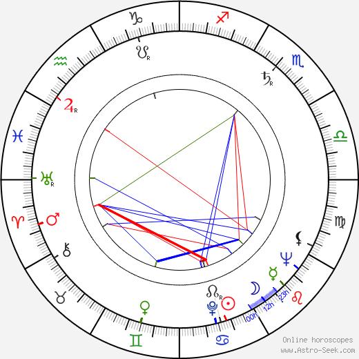 Peter Brandon birth chart, Peter Brandon astro natal horoscope, astrology