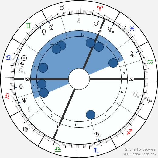 Pierre Jean François Bertrand wikipedia, horoscope, astrology, instagram