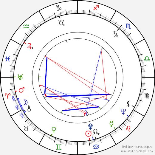 Rae Allen birth chart, Rae Allen astro natal horoscope, astrology