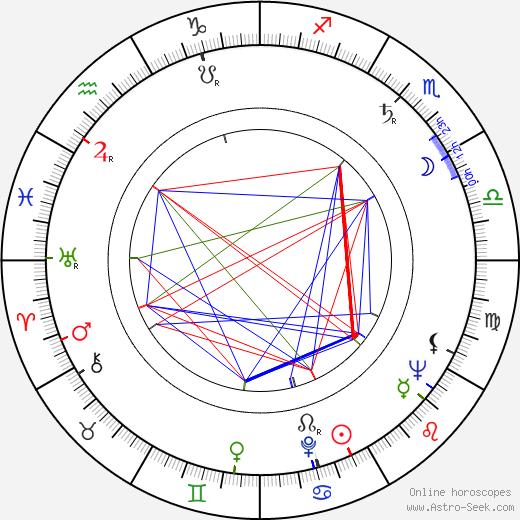Richard Pasco astro natal birth chart, Richard Pasco horoscope, astrology